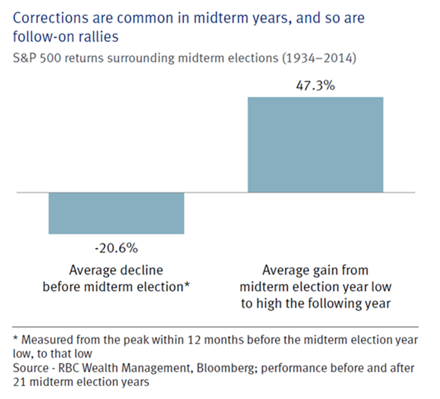 Corrections are common in midterm years, and so are follow-on rallies