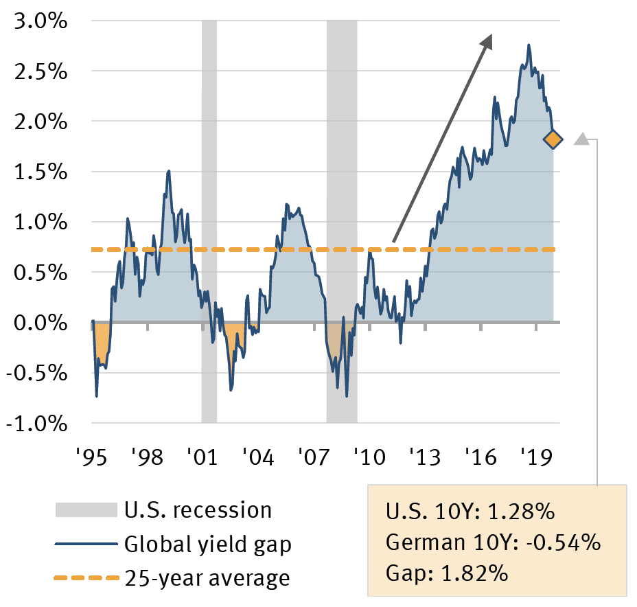 U.S. yields likely to close gap with global yields