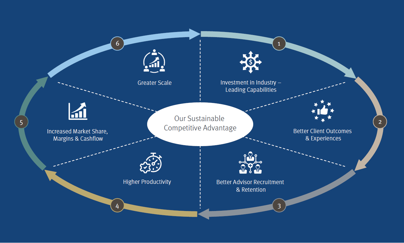 our sustainable competitive advantage graphic
