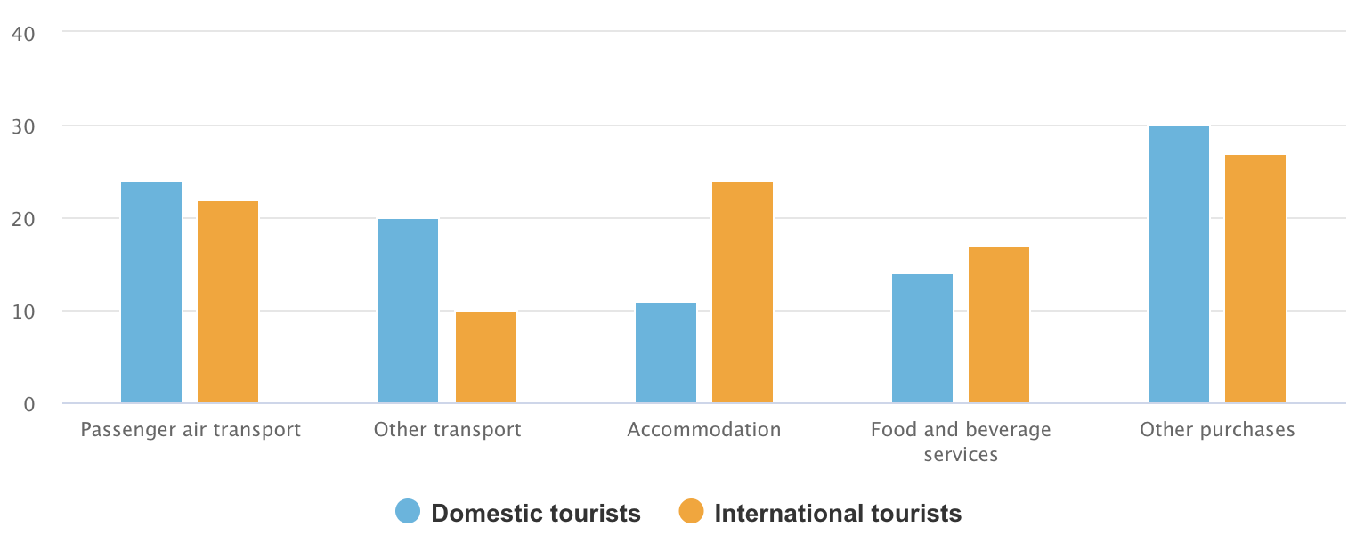 Tourism spending by good/service in Canada