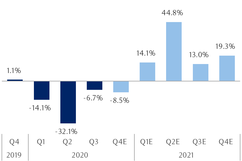 The chart shows S&P 500 earnings growth and consensus forecasts by quarter (year-over-year percentage change). Earnings growth is projected to improve markedly in 2021 compared to 2020, when growth was negative in all quarters.