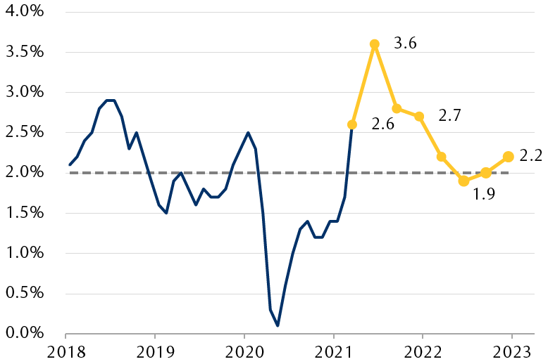 The line chart shows the recent trend in the Consumer Price Index year-over-year change since 2018 and the expected jump to 3.6% in the second quarter this year, which is then expected to slow to more-normal levels around the Fed's 2% target through 2022.