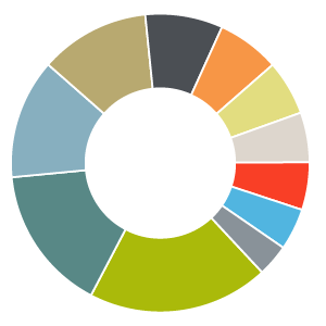 This pie chart shows that the largest components of the value index are Financials (19.6%) and Industrials (15.8%). The value index also has a greater proportion of Telecom (6.0%), Utilities (5.4%), Energy (5.2%), and Materials (3.5%) than the growth index.