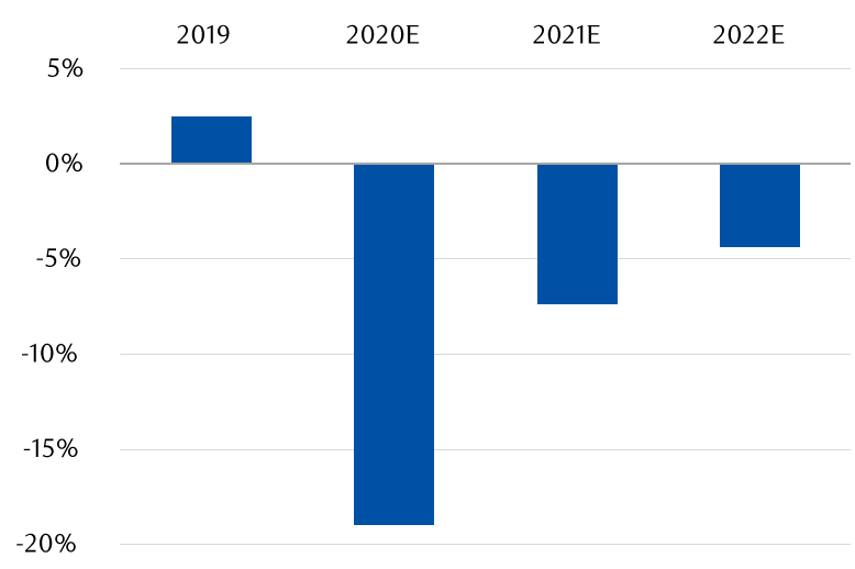 Bar chart - Showing that UK government finances went from a small budget surplus in 2019 to a deficit of 19 percent of GDP in 2020. Smaller deficits are pencilled in for the next two years.