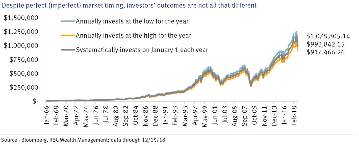 6152f14a089 The first thing that jumps out is how relatively small the difference is  among the three portfolio ending values. The difference between the  investor that ...