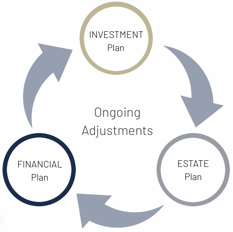 Financial Planning Cycle