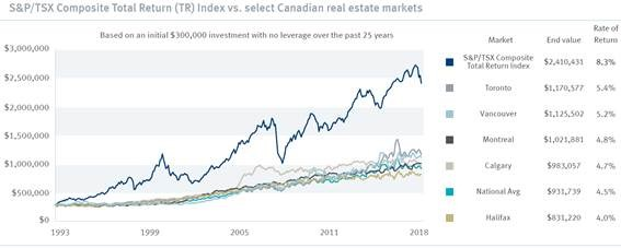 S&P/TSX vs. Canadian Real Estate