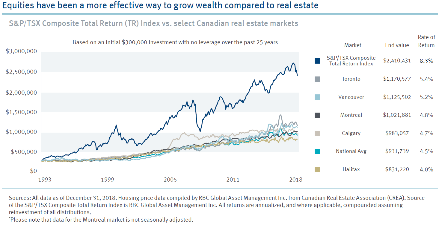 The Harbour Group Stocks Versus Real Estate