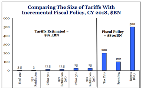 The Finkelstein Group - Trade and tariffs concerns are