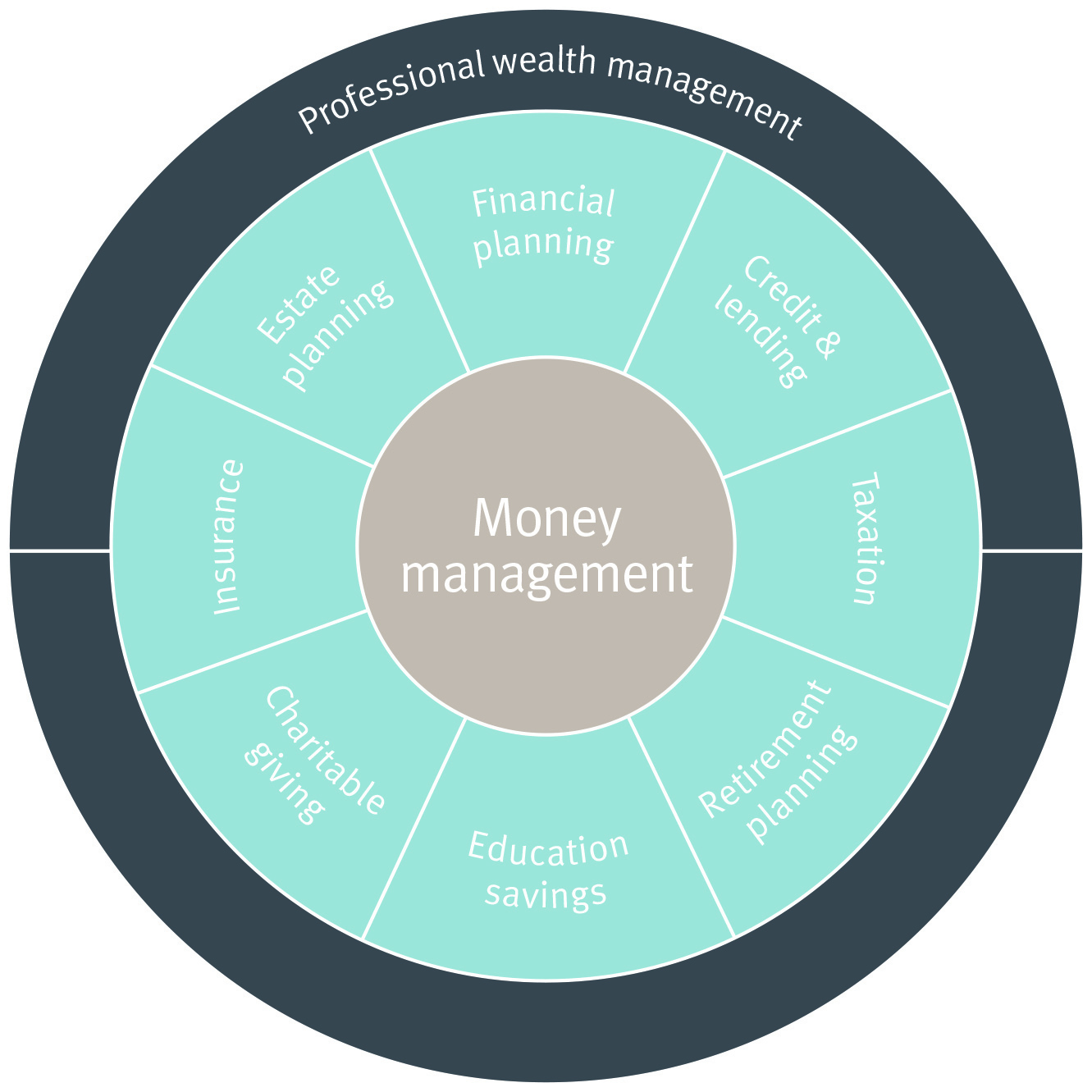 rich long home every step of the way you are guided by a professional wealth manager rich long who will help you realize your personal aspirations