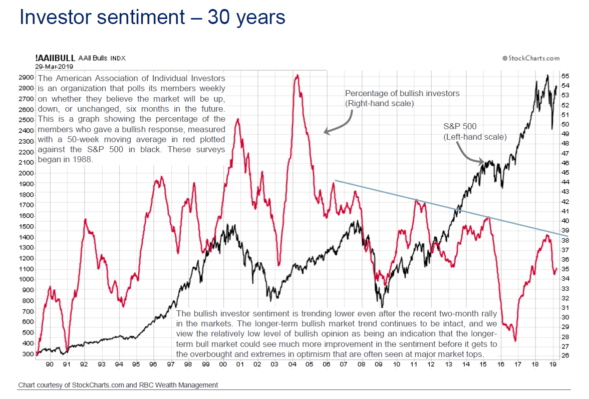 The So Wealth Management Group - Is the Stock Market Bubbly?
