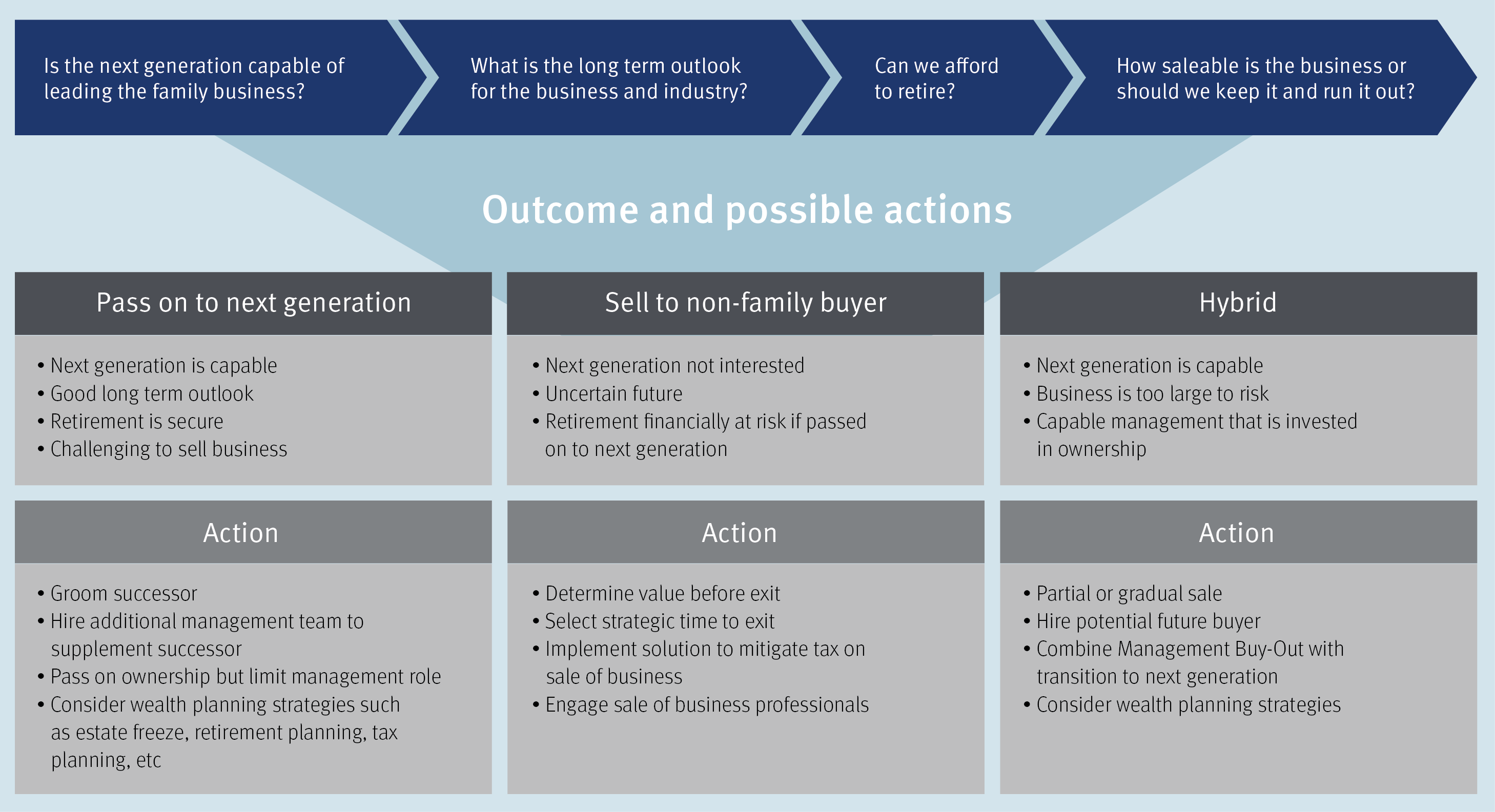 Guide to Doing Business with RBC Trust